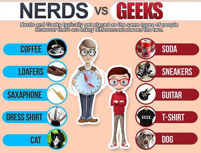 Geek_nerd_dork_wonk_definitions